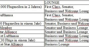 Zugangsübersicht zu Lufthansa Lounges