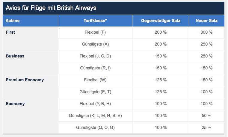 Quelle: British Airways